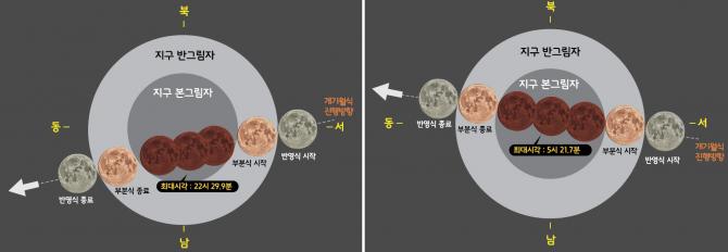 2018년도 1월에 진행되는 개기월식 진행과정 모식도(왼쪽)과 7월에 진행되는 개기월식 모식도 - 한국천문연구원 제공