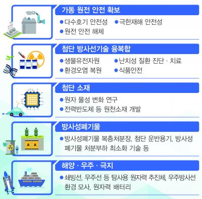 자료: 과학기술정보통신부 제공