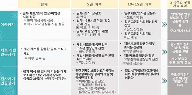 한국과학기술기획평가원 제공