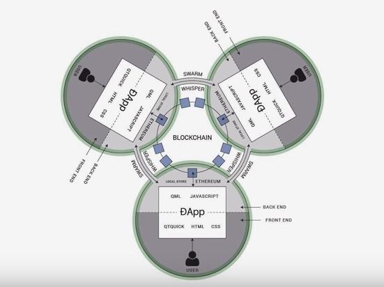 Dapp의 모든 데이터와 작업 기록은 중앙 집중 방식을 벗어나 분산 블록체인에 암호화되어 저장됩니다. - https://ethereum.stackexchange.com 제공