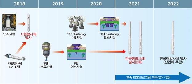 제3차 우주개발진흥기본계획에 따른 한국형발사체(KSLV-Ⅱ) 개발 일정. - 과학기술정보통신부 제공