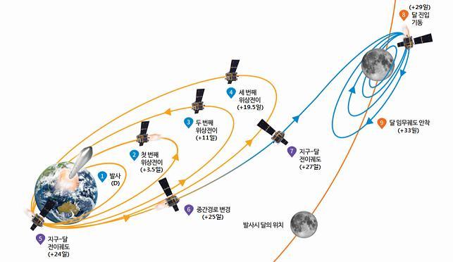 한국형 달탐사 계획을 나타낸 모식도. - 한국항공우주연구원 제공