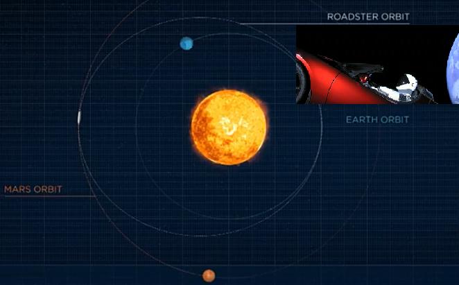 '팰컨 헤비'로 쏘아올린 스포츠 전기차 로드스터는 수 개월 뒤 화성궤도에 도달한 뒤, 화성을 따라 태양 주위를 계속 돌게 된다. 이 차에는 우주인 마네킹 '스타맨(Starman)'이 타고 있다. - 스페이스X 제공
