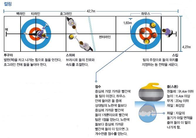 컬링에 참여하는 선수의 롤과 득점 방식- 어린이과학동아 2014년 3호