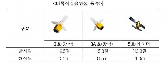 다목적실용위성의 종류 (사진 제공 : 과학기술정보통신부/한국항공우주연구원)