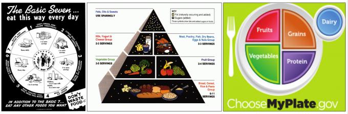 미국 농무부의 권장식단 변천사를 압축한 도표들이다. 왼쪽은 1946년 만든 '기본 7'로 4, 5, 7이 지방이 풍부한 식품이다. 가운데는 1992년 만든 '식품피라미드'로 고탄수화물 저지방 식단으로 우리에게도 익숙하다. 오른쪽은 2011년 만든 '내접시'로 탄수화물(grains)의 비율이 꽤 줄었다. -USDA 제공