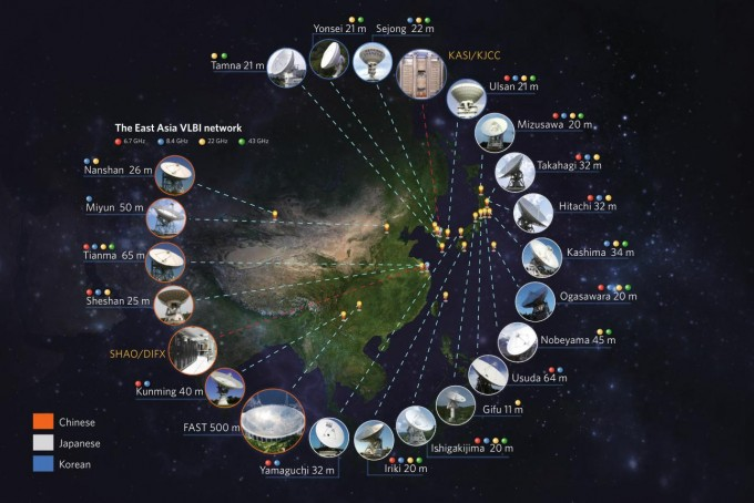 EAVN의 지리적 분포. 망원 경 사이의 거리는 가장 짧게는 6km, 최대 5000km 까지 떨어져있다. 가장 높은 해상도로 볼 경우 한라산 꼭대기에서 서울에 있는 동전 속 글씨를 읽을 수 있을 정도의 분해능을 갖는다. (출처: Nature Astronomy)