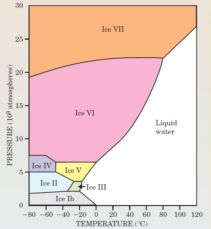 압력과 온도에 따른 얼음의 형태변화를 나타낸 그래프. 자연상태에서 볼 수 있는 얼음은 왼쪽 아래의 Ice Ih 뿐이다. 영하 10도 정도의 단단한 얼음을 녹이려면 2000기압 정도가 필요하다는 것을 알 수 있다.