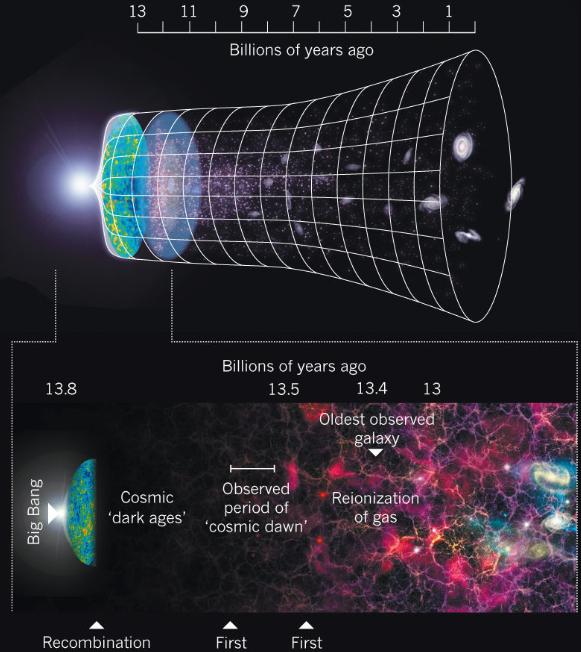 빅뱅(big bang) 우주론에 따르면 138억년 전 탄생한 우주는 아직 검증되지 않은 급팽창 거친뒤 긴 암흑시대(dark ages)에 접어들었다. 그로부터 약 1억년 뒤 우주의 새벽(cosmic dawn)을 깨운 최초의 별이 생겼을 것으로 설명되고 있다. 최초의 별을 찾기 위해 인류는 우주로 꾸준히 더 성능 좋은 망원경을 쏘아 올리고 있으며. 지상에서도 전파망원경 설치해 그 흔적을 찾는 중이다.  -Nature 제공