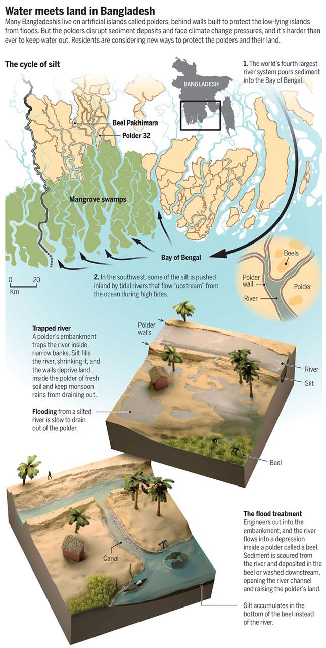 방글라데시 주변 해류의 순환과 홍수 피해 방지 대책을 설명하는 그래픽. -J. YOU AND V. ALTOUNIAN/SCIENCE 제공