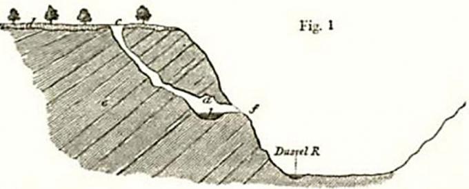 찰스 라이엘의 책에 실린 네안데르 계곡 펠트호퍼 동굴의 도판 - wikimedia(cc)