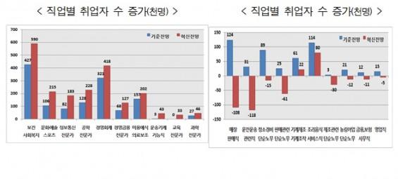 '4차산업시대' 보건·복지·예술 고용↑-판매·운전↓…일자리 172만명 변화