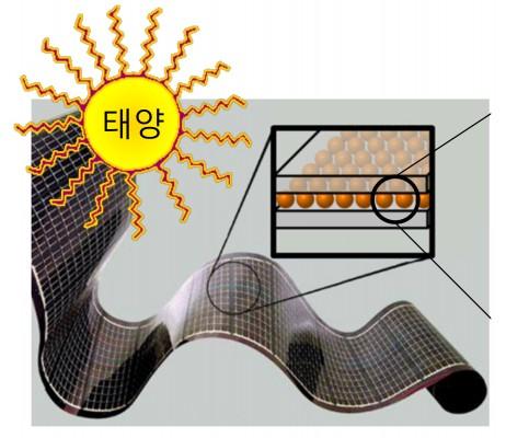 KIST, 차세대 양자점 태양전지 출력전압 떨어지는 원인 찾았다