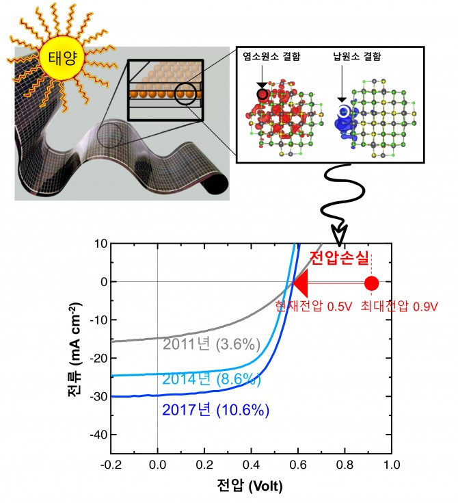 KIST-MIT 공동연구팀이 양자점 재료의 표면에 존재하는 특정 공공결함이 태양전지의 출력전압 값을 크게 제한함을 나타내는 사실을 밝혀냈다 -KIST 제공