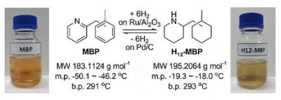한국화학연구원 등 국내 연구진이 개발한 액상유기물수소저장체(LOHC) 'MBP'의 수소 저장 및 탈수소화 반응식.