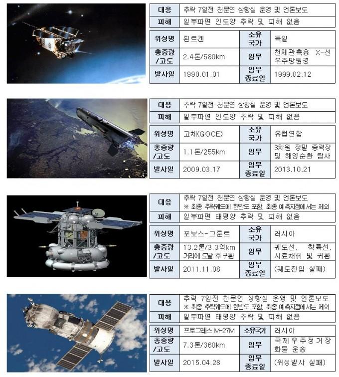 역대 우주물체 추락 및 대응사례