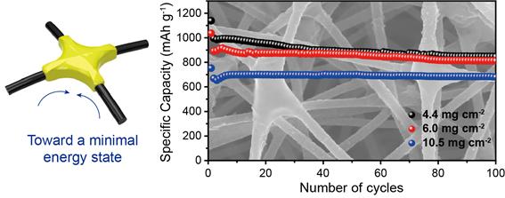 전기화학 반응을 통해 탄소나노섬유에 황이 맺히는 현상과 그로 인한 전지의 안정적인 수명 특성을 보였다- KAIST 제공