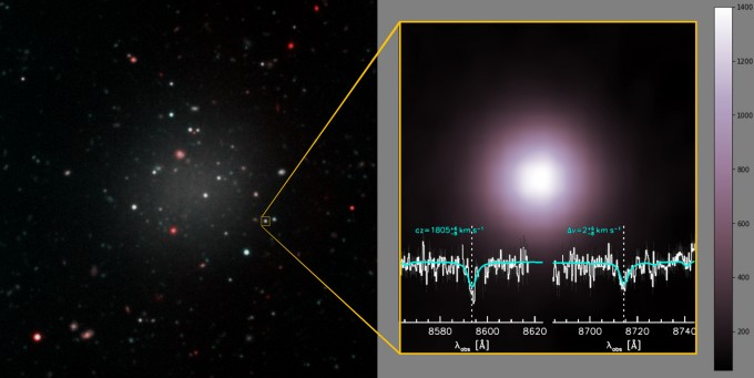 'NGC 1052-DF2' 은하(왼쪽)를 구성하는 구상성단 중 하나의 시선속도를 분석한 결과(오른쪽). 이 은하는 비슷한 조건의 다른 은하에 비해 암흑물질이 400배 부족한 반면 은하를 구성하는 구상성단의 크기는 2배 큰 독특한 은하다. - 네이처 제공