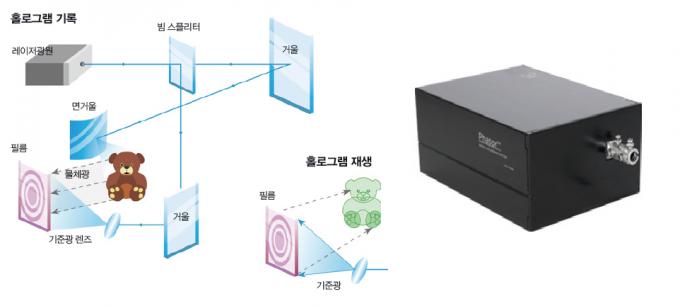 물체광과 기준광의 간섭패턴을 감광재료에 새겨두고 추후 기준광만 쏘아도 간섭패턴에 있던 물체광이 재현된다(왼쪽). 디지털 홀로그램에 재생에 사용되는 공간광변조기(Spatial Light Modulator)로 간섭패턴을 표시하기 위해 기록된 빛을 공간에 띄우는 모든 소자를 일컫는다. -동아사이언스, 3i