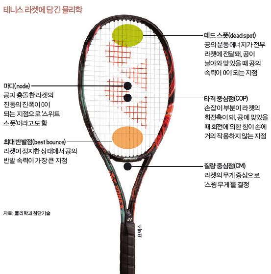 테니스 라켓에 담긴 물리학 - 자료 출처: 물리학과 첨단기술, 사진 제공: 요넥스