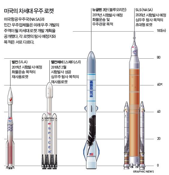 미국의 차세대 우주 로켓 - GRAPHIC NEWS 제공