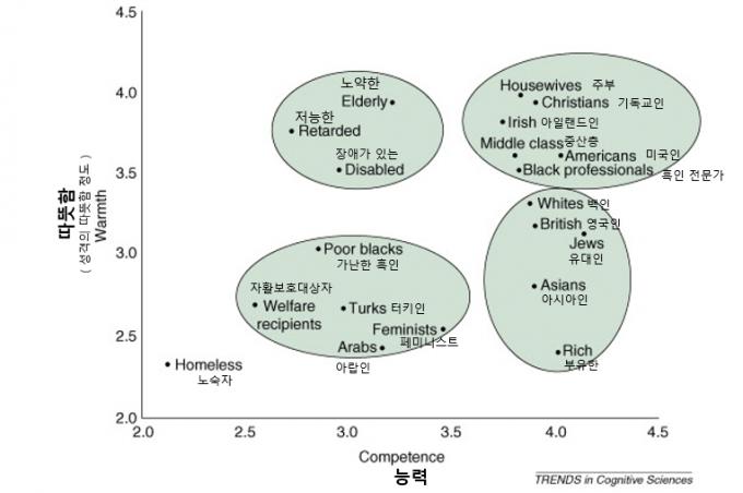 사람을 판단할 때 능력과 따뜻함의 인격적 차원 크게 두 가지 기준에 따른다 - Trends in Cognitive Sciences 제공