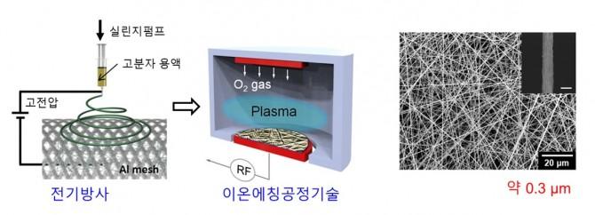 나노섬유 필터 제작 공정 기술과 실제 제작된 나노필터의 현미경 사진 -한국생명공학연구원 제공