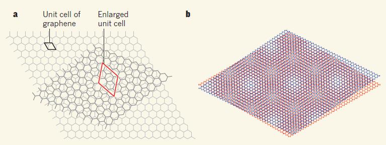 두개의 그래핀을 1.1도 기울여 겹치면 초전도체의 특성을 갖게 된다-Massachusetts Institute of Technology