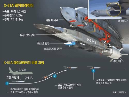서울∼LA 2시간 안에 돌파하는 마하 5.1의 극초음속 항공기 만들어지나 마하 5.1의 속도로 3분 30초 동안 비행한 스크램제트 항공기 웨이브라이더(X-51A)의 비행과정 동아일보DB