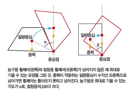 수학동아 3월호 제공