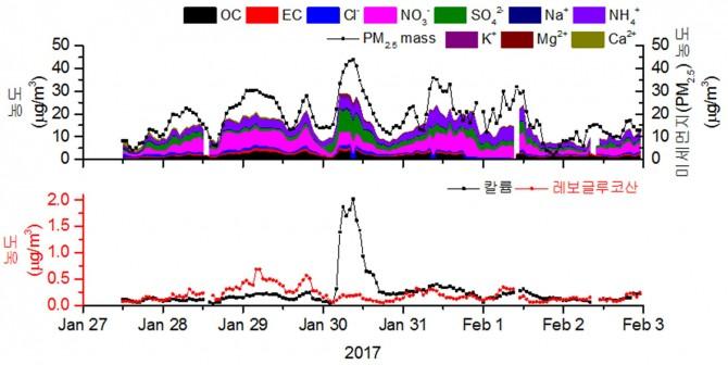 2017년 중국 춘절기간 동안 미세먼지 및 주요 화학물질의 대기중 농도분포. 폭죽과 바이오매스 연소에서 발생하는 칼륨이 평상시보다 7~8배 증가했다. 반면 레보글루코산 농도는 증가하지 않았다. -표준연 제공