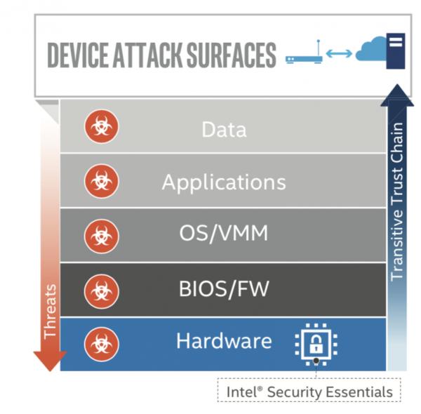 보안 위협에 하드웨어도 예외일 수 없다. 하드웨어는 더 근본적인 기능과 권한을 제공하기 때문에 더 위협적일 수 있다. 결국 하드웨어와 소프트웨어의 적절한 협업이 시스템의 안정성을 높일 수 있다. - 최호섭 제공