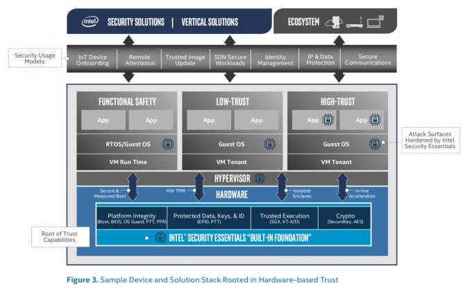 인텔은 소프트웨어와 서비스 기업, 하드웨어 제조사 등이 프로세서를 이용해 더 쉽고 효율적으로 보안을 챙길 수 있는 프레임워크를 발표했다. - 최호섭 제공