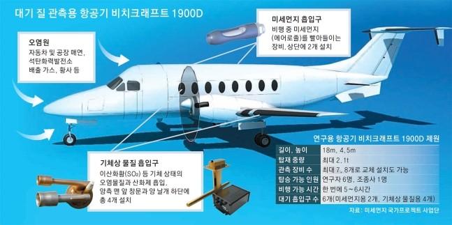 '비치크래프트 1900D'는 상공 100∼300m 높이에서 비행 중 대기를 빨아 들여 실시간으로 미세먼지의 이동 경로와 화학적 조성, 크기별 분포를 분석하고 질소산화물(NOx), 황산화물(SOx), 휘발성유기화합물(VOCs) 등 여러 오염물질의 농도를 동시에 관측할 수 있다. 미세먼지 생성 원인과 오염원별 미세먼지 배출량 및 기여도를 밝히는 데 활용 가능하다. - 자료: 미세먼지 국가프로젝트 사업단