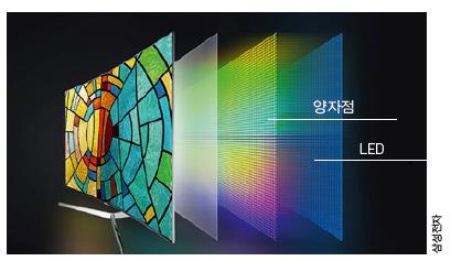 삼성전자는 2015년 발광다이오드(LED)에 양자점 소재를 사용한 QLED TV를 개발해 시판하고 있다. - 삼성전자 제공