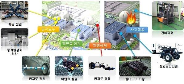 원자력 로봇의 활용 분야. 국제표준기구인 국제전기기술위원회(IEC)는 최근 원자력 로봇의 안전, 성능 기준에 대한 국제표준을 마련하기 위한 워킹그룹을 신설했다. - 한국원자력연구원