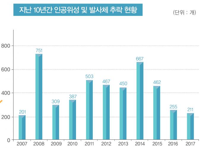 자료: 한국천문연구원