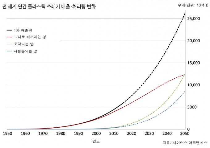 실선은 1950~2015년 사이 세계에서 배출, 처리된 플라스틱 쓰레기의 양이다. 재활용 하는 양보다 소각하는 양이 더 가파르게 증가하고 있다. 점선은 현재까지의 추세를 따른다고 가정했을 때 2050년까지의 배출량과 처리량을 예측한 결과다. - 자료: 사이언스 어드밴시스