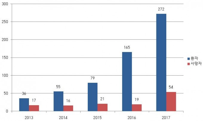 지난 5년 동안 우리나라에서 발생한 중증열성혈소판감소증후군(SFTS) 환자수 및 사망자수를 보여주는 그래프다. 환자수는 지속적으로 늘고 있고 사망자수는 정체를 보이다 지난해 갑자기 늘어 치사율이 20%에 이르렀다. 중국과 일본 역시 환자수가 급증하고 있지만 치사율은 한 자릿수로 내려갔다. - 질병관리본부 제공