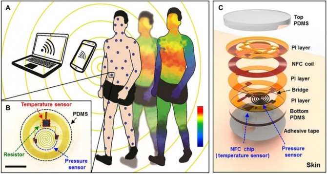 한승용 교수팀이 개발한 센서를 전신에 장착한 모습(A)과 센서의 구조(B) 및 분해도(C). -Science Translational Medicine