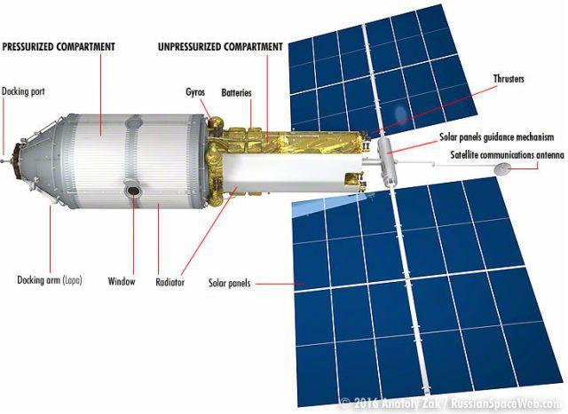 로스코스모스가 개발할 우주호텔 모듈 – 로스코스모스 제공