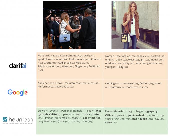 업체 측은 패션 정보에 대한 데이터에 기반해 세밀한 분석이 가능하다고 설명한다. - 휴리테크 제공