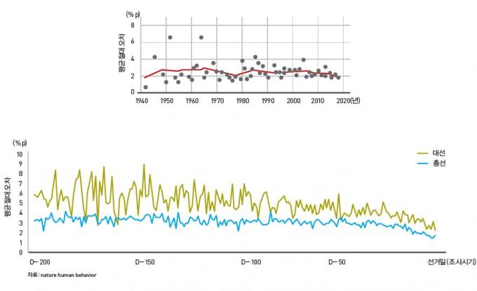 여론조사, 과거보다 정확하지 않다? - 1942년부터 2017년까지 75년 동안 수행된 여론조사의 오차 변화. 선거 일주일 전 여론조사의 평균절대오차 값이 2~3%로 비교적 일정하게 유지됐다(위). 시기별로 살펴봤을 때에는 선거 100일 전부터 평균절대오차가 점차 감소했다. 이는 정확도가 높아졌다는 뜻이다(아래).