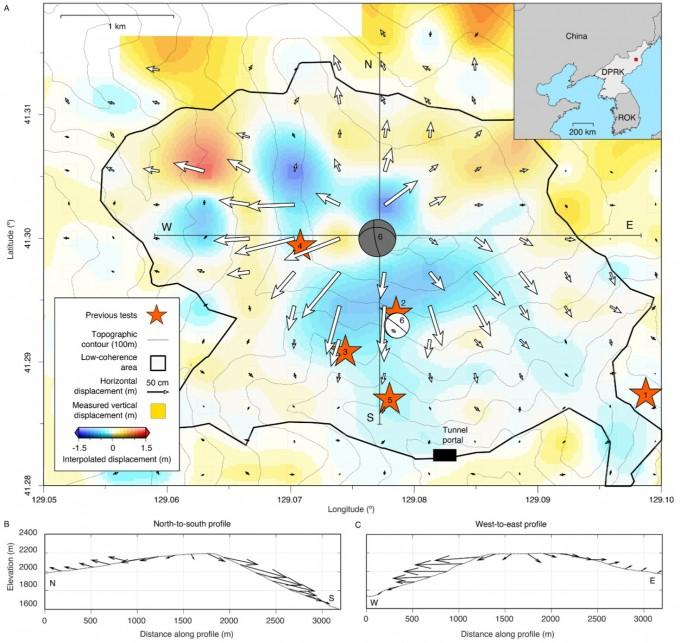 새로운 기법으로 6차 북한 핵실험이 일어난 만탑산 일대 지형을 분석했다. 붉은색은 폭발 뒤 치솟은 부분, 푸른 부분은 가라앉은 부분이다. 핵실험 뒤 약 일주일에 걸쳐 지반이 서서히 치밀해지며 중심부가 50cm쯤 가라앉았다. - 사진 제공 사이언스