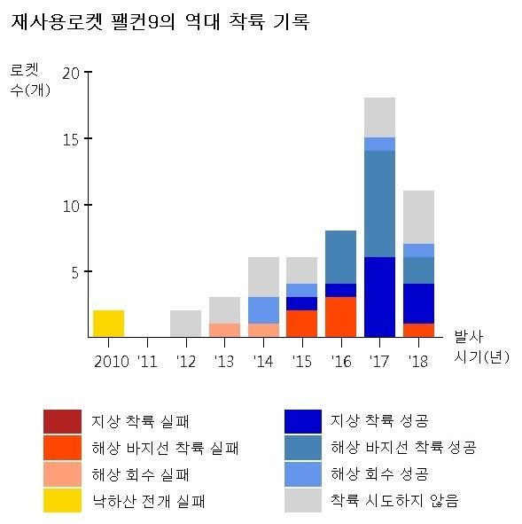 자료: 스페이스X(2018년 5월 기준)