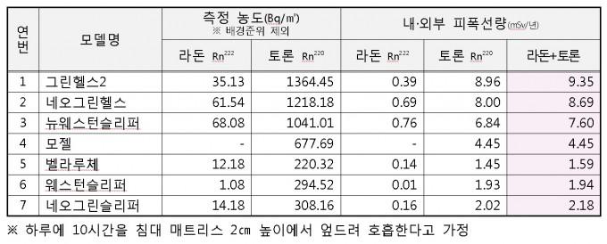자료: 원자력안전위원회