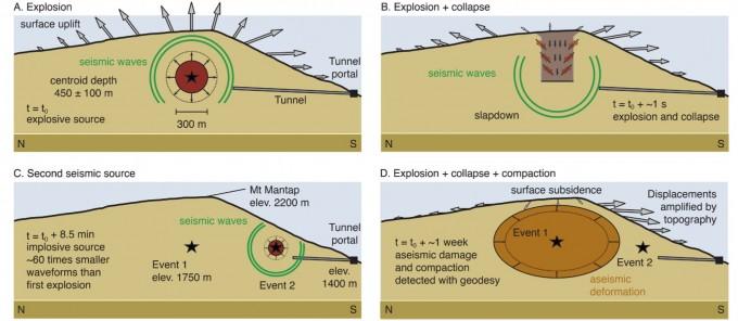 전체적인 과정을 모사한 그림이다. (a)핵실험이 일어나고 (b)곧바로 지진과 함께 지형 일부가 붕괴했다. (c)700m 남쪽에서 2차 지진이 일어나고 (d)약 일주일 뒤까지 땅 속이 치밀해지는 과정을 거치며 광범위한 지형 변화가 일어났다. - 사진 제공 사이언스