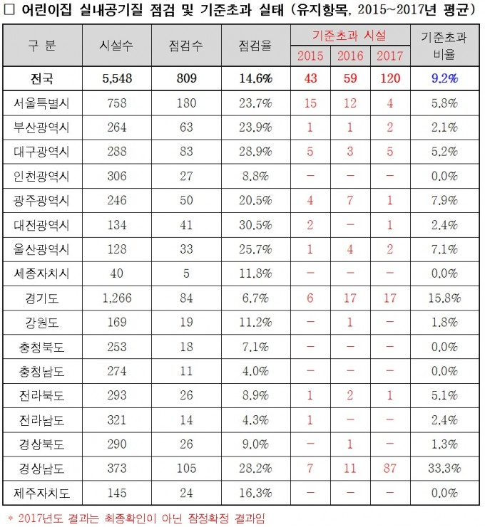 어린이집 실내공기질 점검 및 기준초과 실태. 유지항목 2015~2017년 평균. - 송옥주 의원실 제공