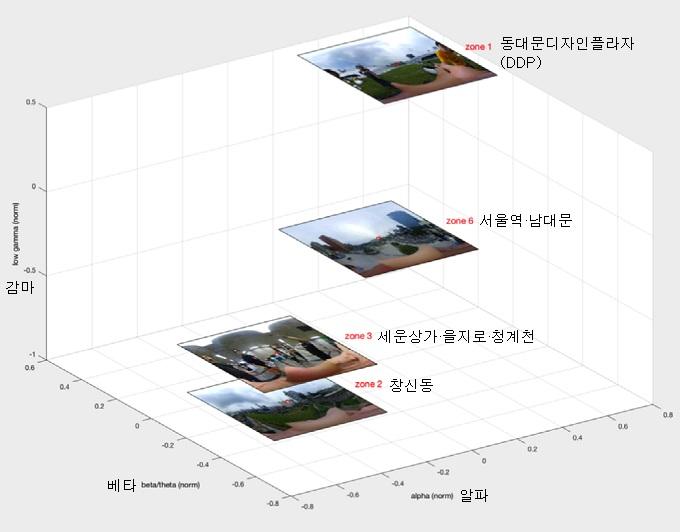 미국 콜롬비아대 클라우드랩 연구진이 서울 시내 6곳에서 관람객들의 3가지 종류 뇌파를 분석한 결과. 공간마다 뇌파 패턴이 다르게 나타난다는 점을 볼 수 있다. - 클라우드랩