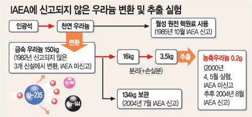 2004.9.15 [우라늄 추출논란]한국 실토 역추적…총 6건 위반 지적 - 동아일보 DB 제공